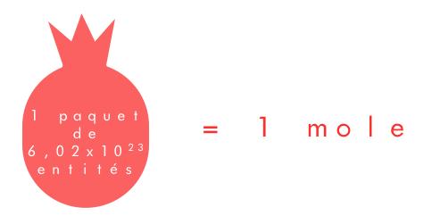 La quantité de matière - Éprouvette au carré - wordpress.com